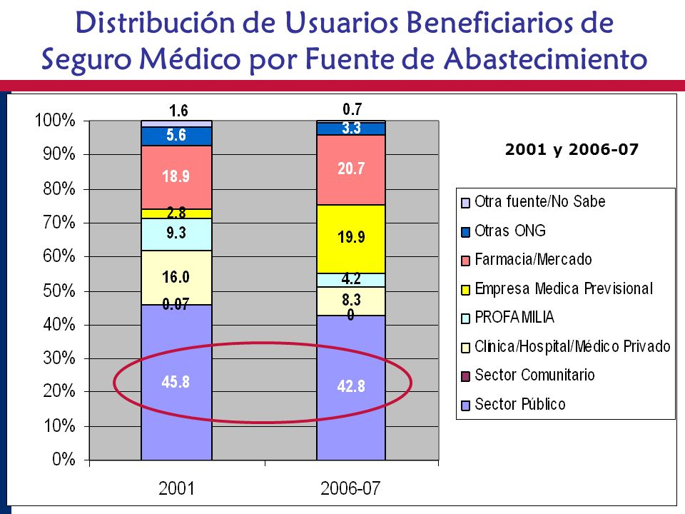 Distribución de Usuarios Beneficiarios de Seguro Médico por Fuente de Abastecimiento 2001 y 2006-07