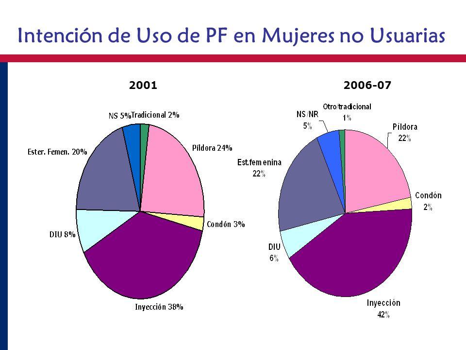 Intención de Uso de PF en Mujeres no Usuarias 20012006-07
