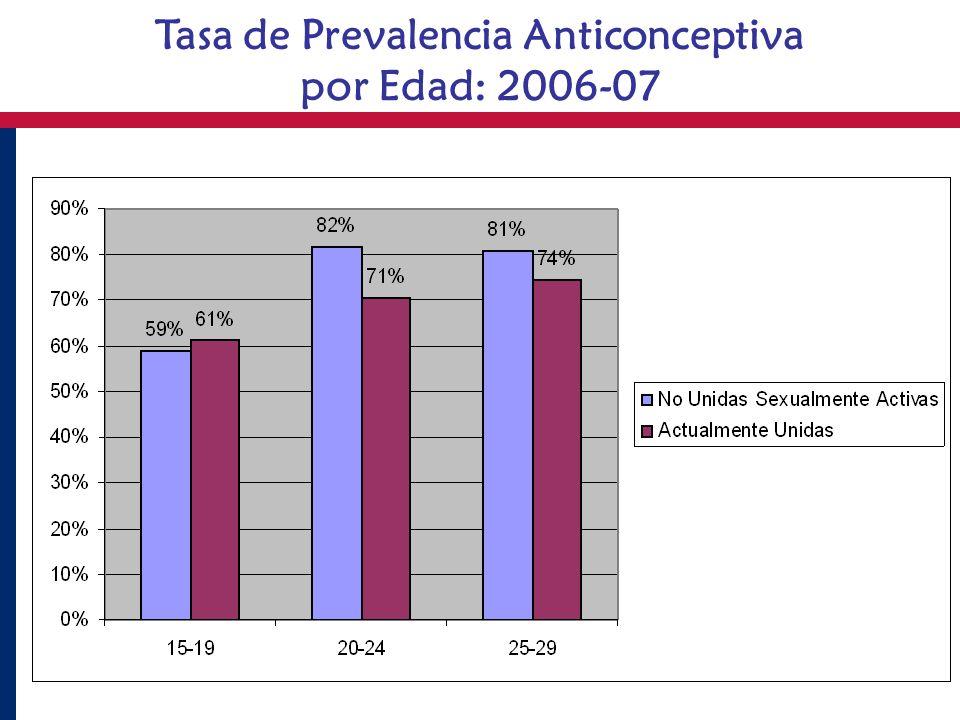 Tasa de Prevalencia Anticonceptiva por Edad: 2006-07