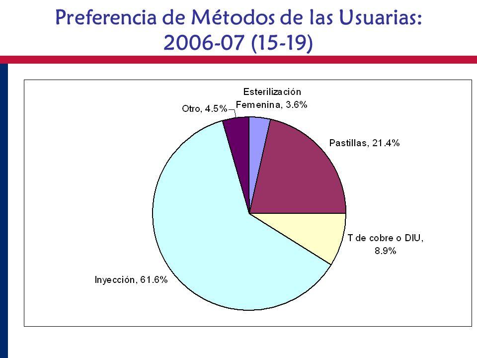 Preferencia de Métodos de las Usuarias: 2006-07 (15-19)