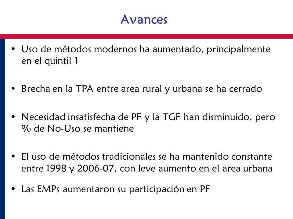 Avances Uso de métodos modernos ha aumentado, principalmente en el quintil 1 Brecha en la TPA entre area rural y urbana se ha cerrado Necesidad insati