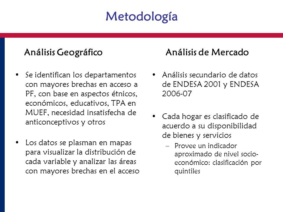 Análisis Geográfico Análisis de Mercado Se identifican los departamentos con mayores brechas en acceso a PF, con base en aspectos étnicos, económicos,