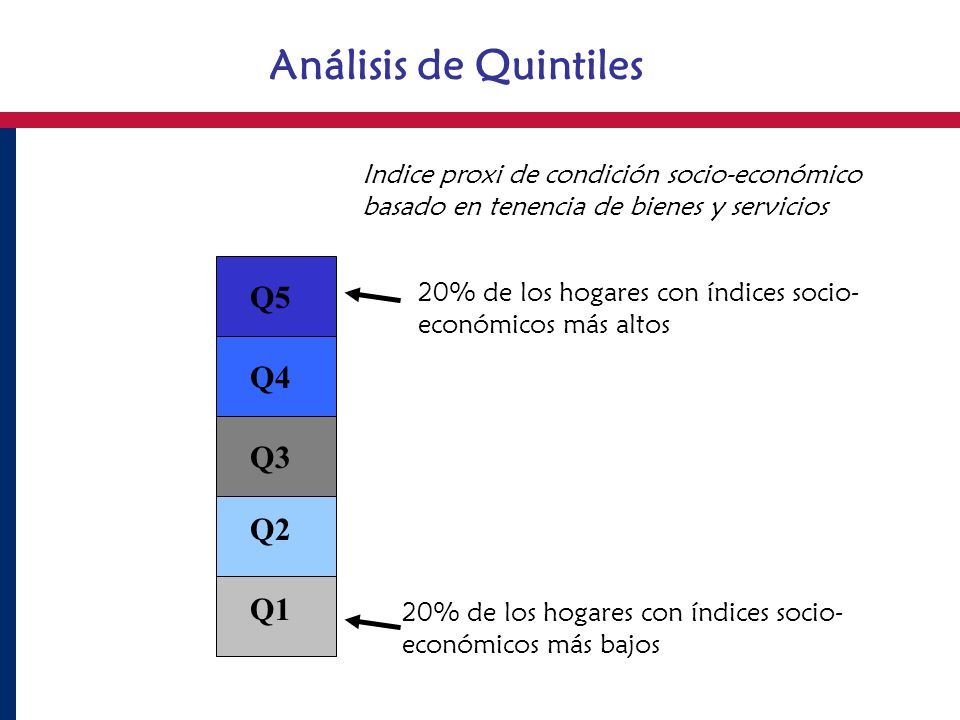 Análisis de Quintiles 20% de los hogares con índices socio- económicos más bajos 20% de los hogares con índices socio- económicos más altos Q5 Q4 Q3 Q