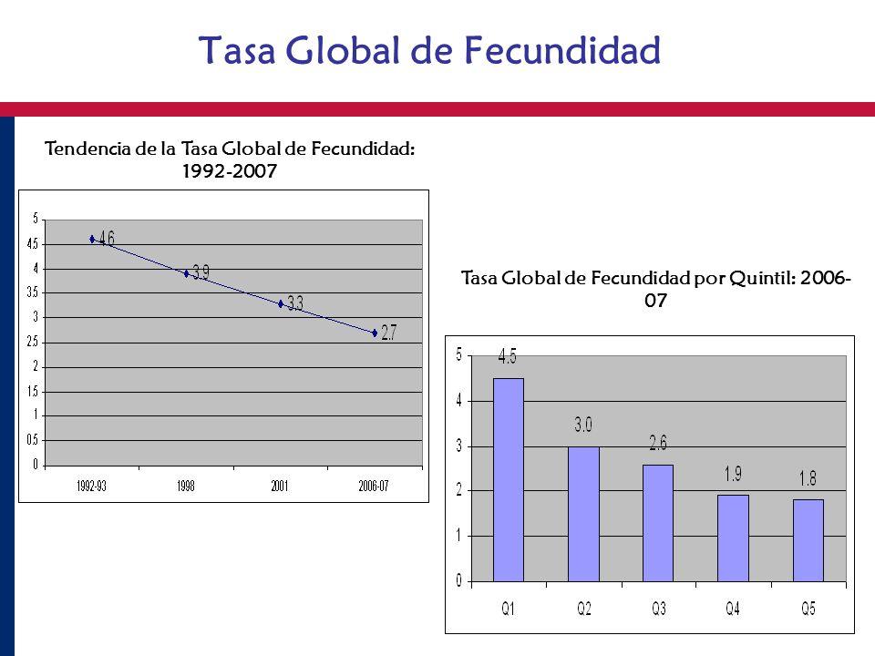 Tasa Global de Fecundidad Tendencia de la Tasa Global de Fecundidad: 1992-2007 Tasa Global de Fecundidad por Quintil: 2006- 07