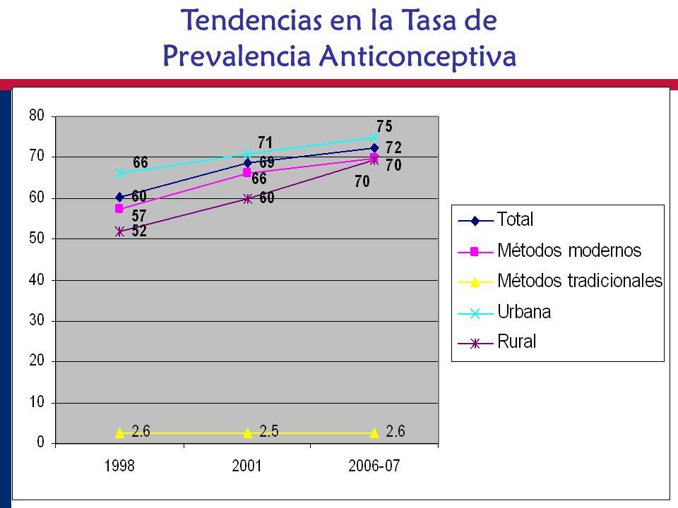 Retos (2) ¿Cómo mejorar acceso a métodos de larga duración en areas rurales.