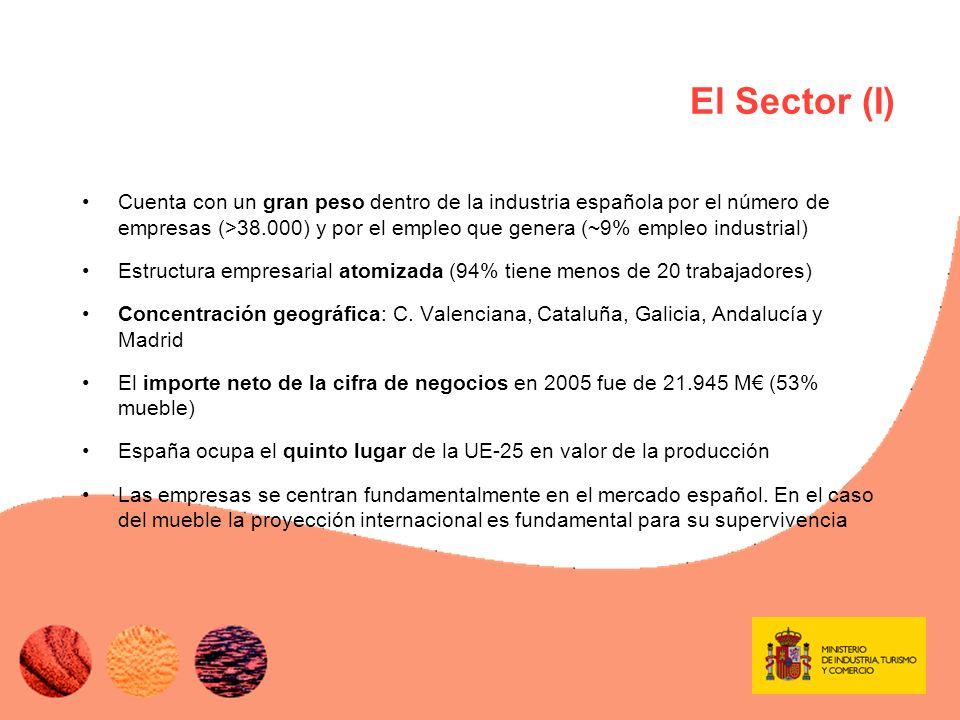 El Sector (II) El potencial de crecimiento local hace de España un país atractivo para la inversión por parte de otros países Exportaciones en 2005, –2.458 M (+3,7%), el 60% de muebles –El mueble cede peso en la exportación –La UE principal socio comercial (Francia, Portugal) Importaciones en 2005, –4.577 M (+14%), 51% compra de materia prima y semifacturas –Elevado ritmo de crecimiento en importación de muebles (+21%) –China principal país de procedencia en muebles y Francia en madera