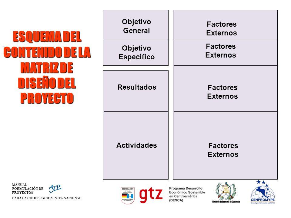 MANUAL FORMULACIÓN DE PROYECTOS PARA LA COOPERACIÓN INTERNACIONAL Objetivo General Objetivo Específico Resultados Actividades Factores Externos Factor