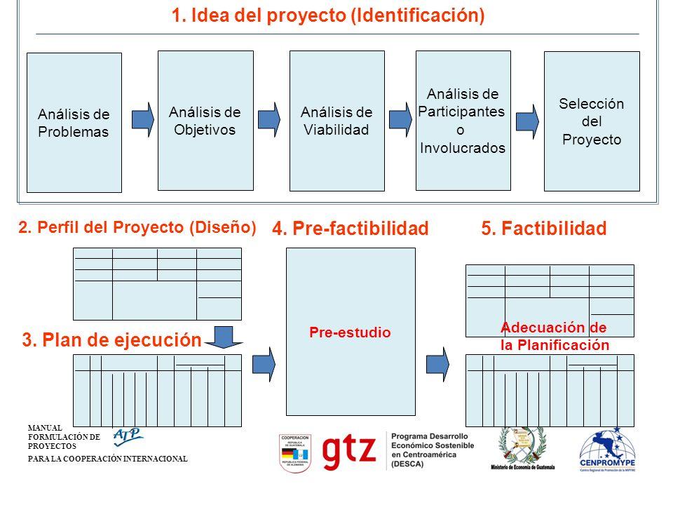MANUAL FORMULACIÓN DE PROYECTOS PARA LA COOPERACIÓN INTERNACIONAL Análisis de Participantes o Involucrados Análisis de Objetivos Análisis de Viabilida