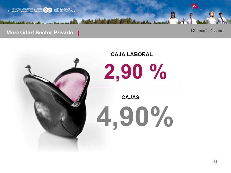11 Morosidad Sector Privado 2,90 % 4,90% CAJA LABORAL CAJAS 1.2 Inversión Crediticia