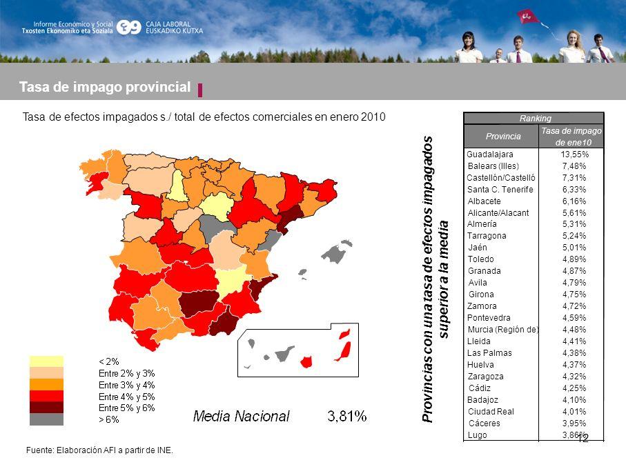 12 Tasa de impago provincial Tasa de efectos impagados s./ total de efectos comerciales en enero 2010 Fuente: Elaboración AFI a partir de INE.