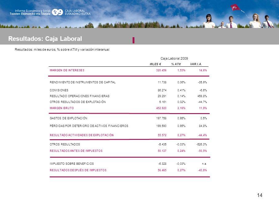 14 Resultados: Caja Laboral MILES % ATMVAR.I.A.