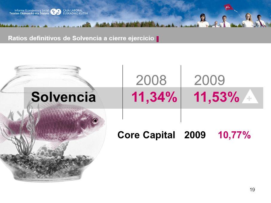 19 Ratios definitivos de Solvencia a cierre ejercicio 2008 2009 Solvencia 11,34% 11,53% + Core Capital 2009 10,77%
