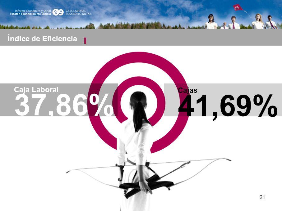 21 Caja Laboral 37,86% Índice de Eficiencia Cajas 41,69%