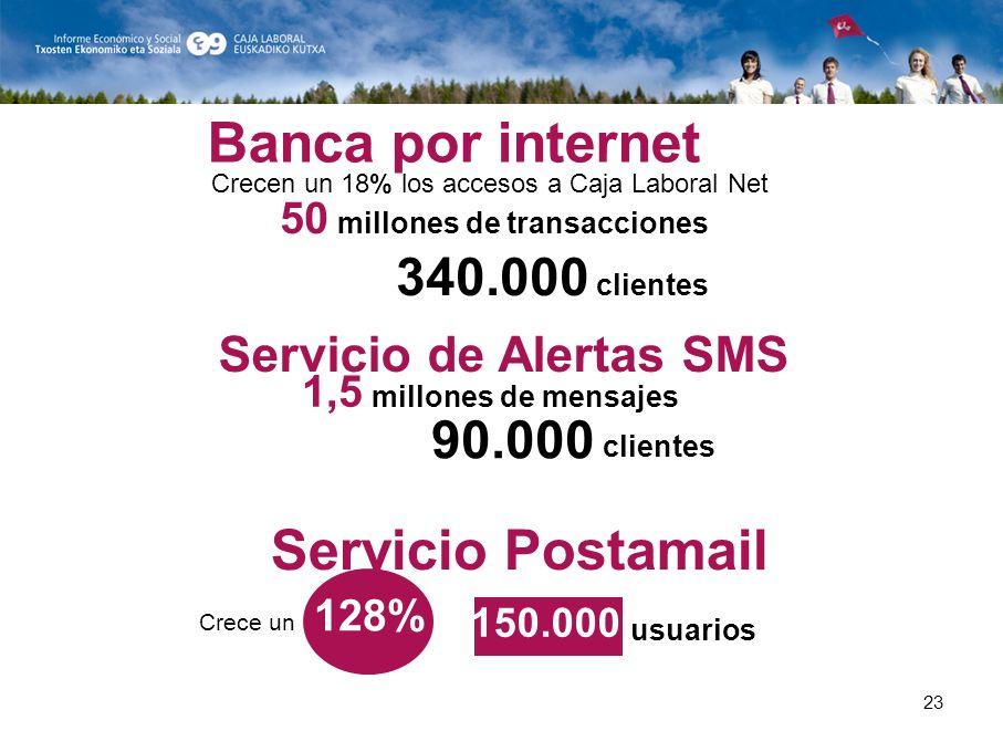 23 150.000 1,5 millones de mensajes clientes 90.000 Servicio Postamail Crece un 128% usuarios Crecen un 18% los accesos a Caja Laboral Net Banca por internet Servicio de Alertas SMS 50 millones de transacciones 340.000 clientes