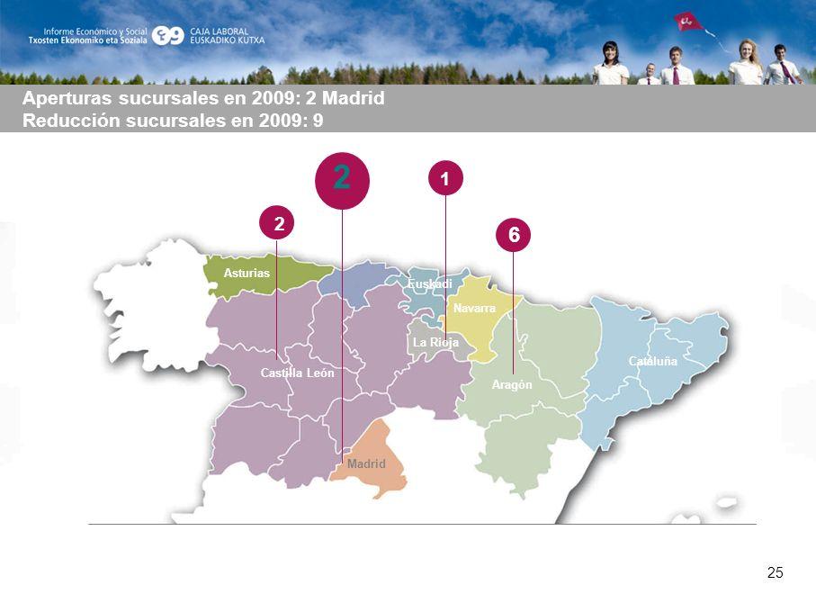 25 2 1 Asturias Castilla León Madrid Euskadi Aperturas sucursales en 2009: 2 Madrid Reducción sucursales en 2009: 9 Navarra La Rioja Aragón Cataluña 6 2 25