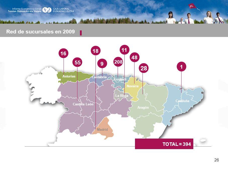 26 16 55 208 11 9 18 Asturias Castilla León Madrid Cantabria Euskadi Red de sucursales en 2009 Navarra La Rioja Aragón Cataluña 48 28 1 TOTAL = 394 26