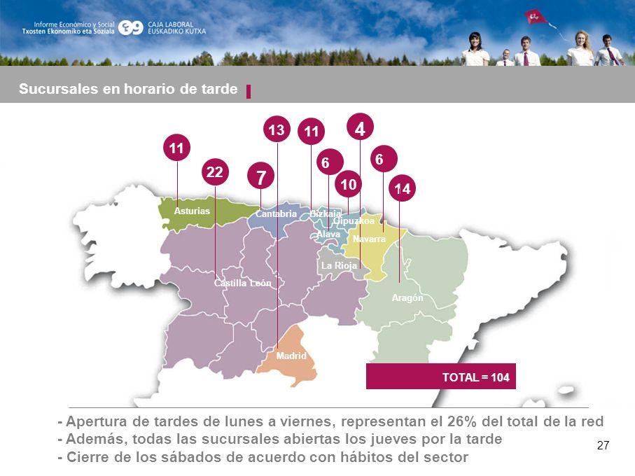 27 11 22 6 4 7 13 Asturias Castilla León Madrid Cantabria Alava Sucursales en horario de tarde Navarra La Rioja Aragón 6 14 Bizkaia Gipuzkoa 11 10 TOTAL = 104 - Apertura de tardes de lunes a viernes, representan el 26% del total de la red - Además, todas las sucursales abiertas los jueves por la tarde - Cierre de los sábados de acuerdo con hábitos del sector 27
