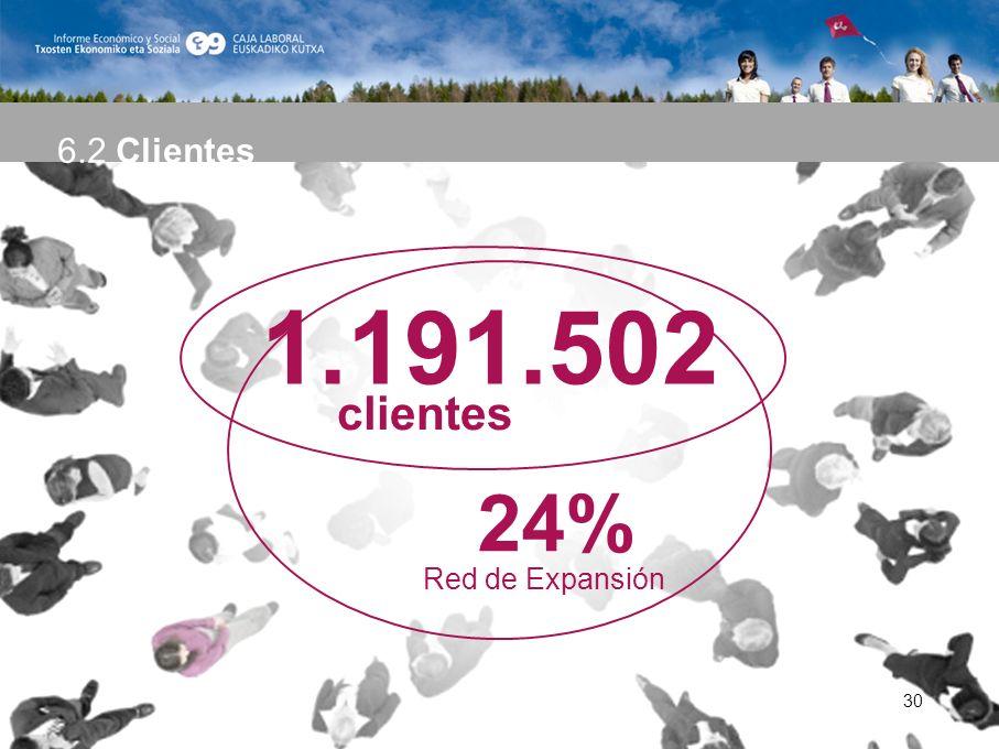 30 1.191.502 24% Red de Expansión clientes 6.2 Clientes 30