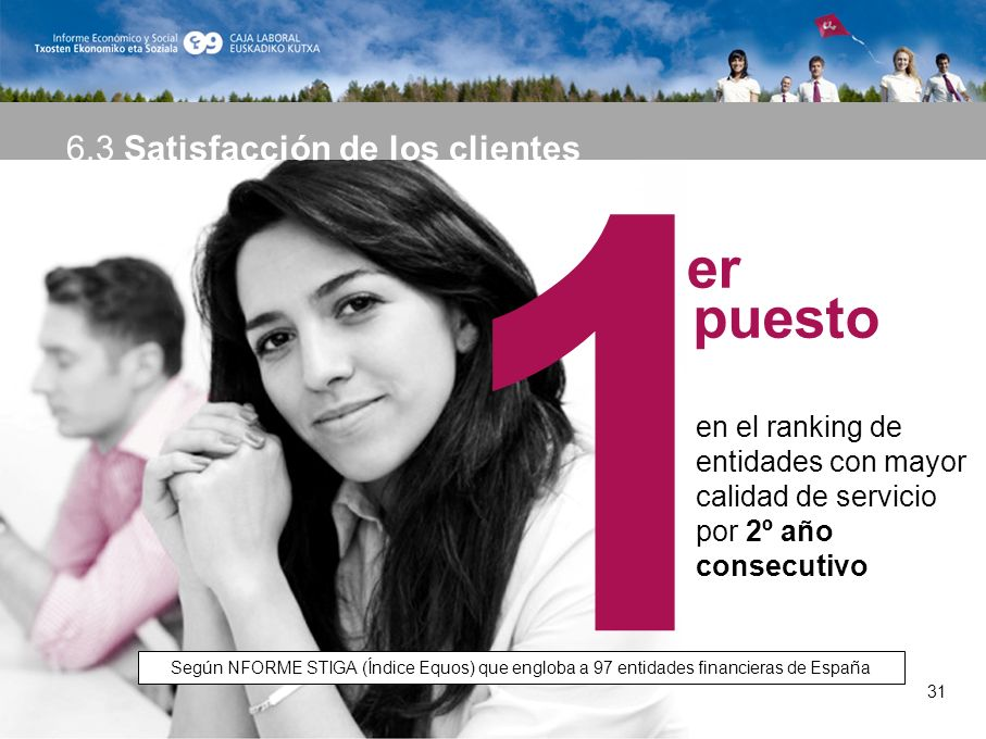 31 1 en el ranking de entidades con mayor calidad de servicio por 2º año consecutivo Según NFORME STIGA (Índice Equos) que engloba a 97 entidades financieras de España 6.3 Satisfacción de los clientes puesto er 31