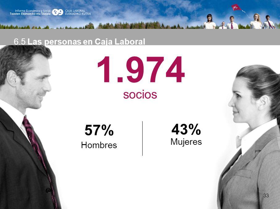 33 1.974 socios 57% Hombres 43% Mujeres 6.5 Las personas en Caja Laboral 33