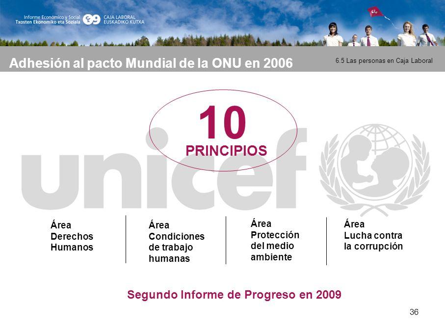 36 Adhesión al pacto Mundial de la ONU en 2006 10 PRINCIPIOS Área Derechos Humanos Área Condiciones de trabajo humanas Área Protección del medio ambiente Área Lucha contra la corrupción Segundo Informe de Progreso en 2009 6.5 Las personas en Caja Laboral