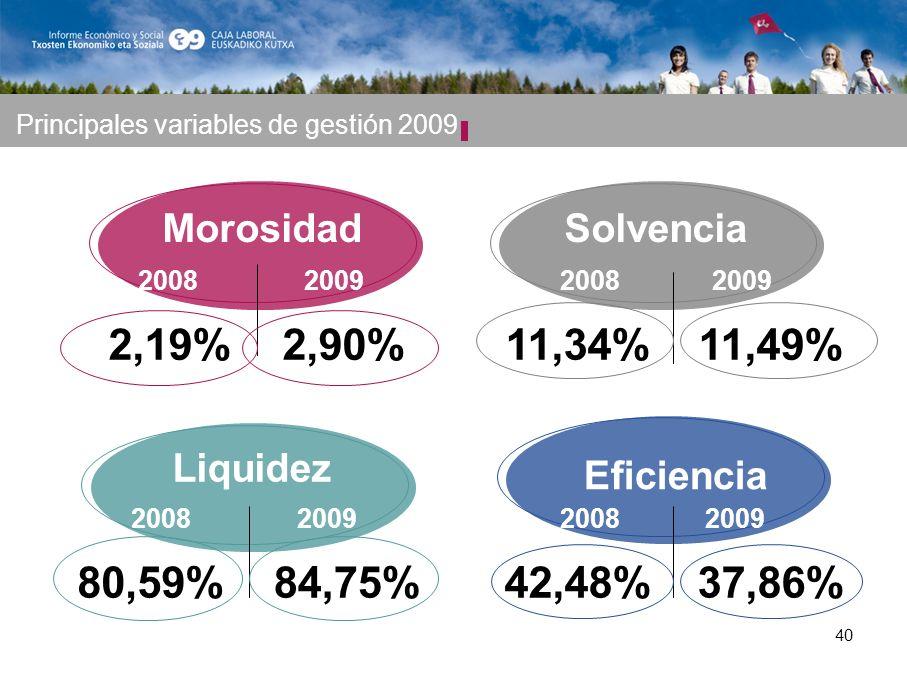 40 2,19% Solvencia Eficiencia Liquidez Morosidad 20082009 2,90%11,34% 20082009 11,49% 80,59% 20082009 84,75%42,48% 20082009 37,86% Principales variables de gestión 2009
