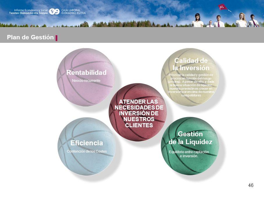 46 ATENDER LAS NECESIDADES DE INVERSIÓN DE NUESTROS CLIENTES Calidad de la Inversión Priorizar la calidad y gestión de precios en función del riesgo (pricing).