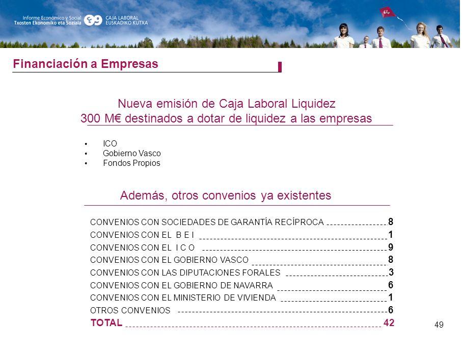 Financiación a Empresas Nueva emisión de Caja Laboral Liquidez 300 M destinados a dotar de liquidez a las empresas ICO Gobierno Vasco Fondos Propios Además, otros convenios ya existentes CONVENIOS CON SOCIEDADES DE GARANTÍA RECÍPROCA 8 CONVENIOS CON EL B E I 1 CONVENIOS CON EL I C O 9 CONVENIOS CON EL GOBIERNO VASCO 8 CONVENIOS CON LAS DIPUTACIONES FORALES 3 CONVENIOS CON EL GOBIERNO DE NAVARRA 6 CONVENIOS CON EL MINISTERIO DE VIVIENDA 1 OTROS CONVENIOS 6 TOTAL42 49
