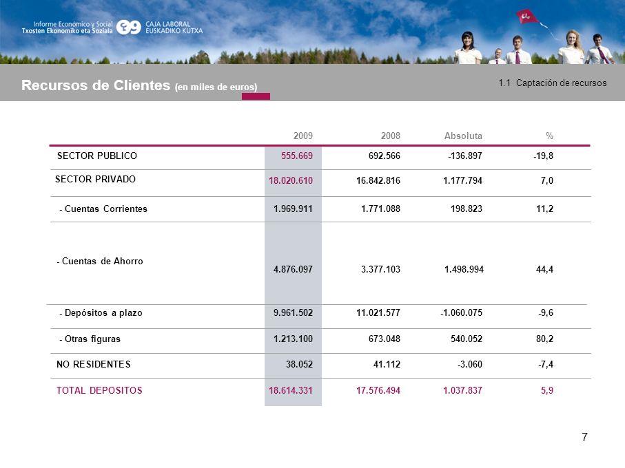 18 2009 RRPP COMPUTABLES1.434,2 RRPP MÍNIMOS990,2 Riesgo de Crédito930,7 Riesgo de Mercado- Riesgo Operacional59,5 COEFICIENTE DE SOLVENCIA11,53% EXCEDENTE439,0 Composición de Recursos Propios (en millones de euros)