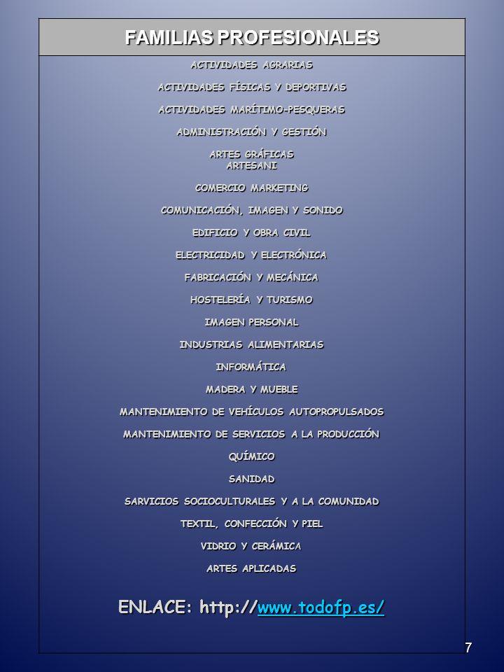 7 FAMILIAS PROFESIONALES ACTIVIDADES AGRARIAS ACTIVIDADES FÍSICAS Y DEPORTIVAS ACTIVIDADES MARÍTIMO-PESQUERAS ADMINISTRACIÓN Y GESTIÓN ARTES GRÁFICAS ARTESANI COMERCIO MARKETING COMUNICACIÓN, IMAGEN Y SONIDO EDIFICIO Y OBRA CIVIL ELECTRICIDAD Y ELECTRÓNICA FABRICACIÓN Y MECÁNICA HOSTELERÍA Y TURISMO IMAGEN PERSONAL INDUSTRIAS ALIMENTARIAS INFORMÁTICA MADERA Y MUEBLE MANTENIMIENTO DE VEHÍCULOS AUTOPROPULSADOS MANTENIMIENTO DE SERVICIOS A LA PRODUCCIÓN QUÍMICOSANIDAD SARVICIOS SOCIOCULTURALES Y A LA COMUNIDAD TEXTIL, CONFECCIÓN Y PIEL VIDRIO Y CERÁMICA ARTES APLICADAS ENLACE: http://www.todofp.es/ www.todofp.es/