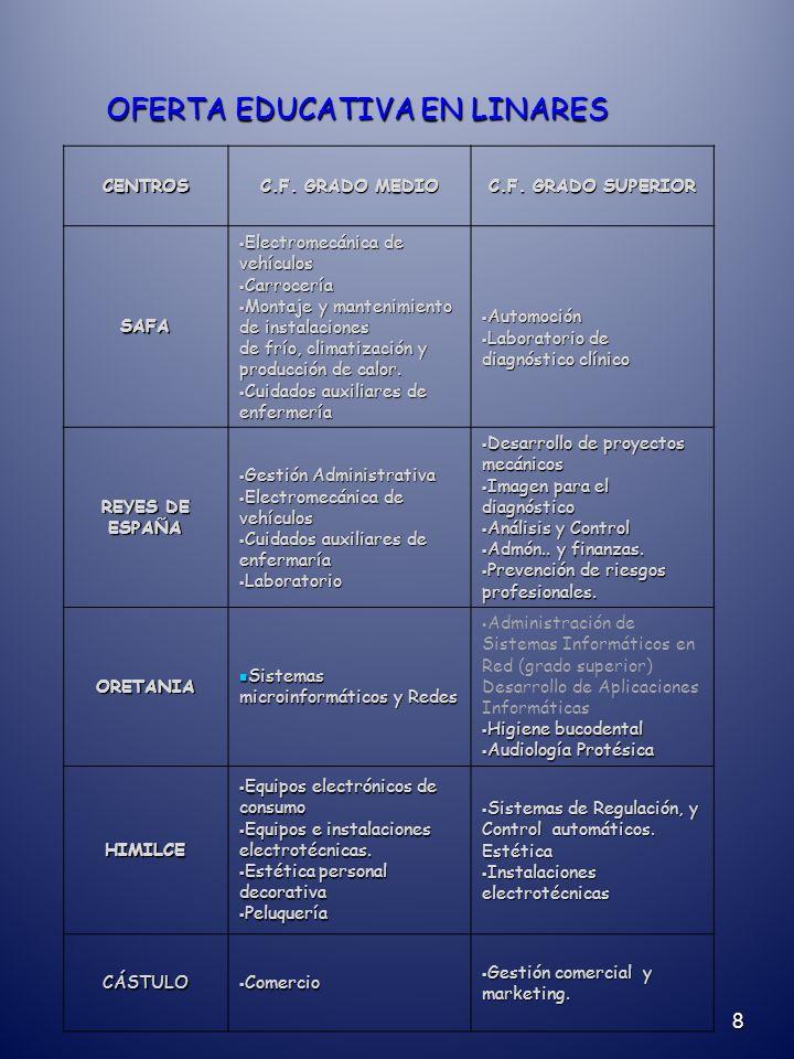 8 OFERTA EDUCATIVA EN LINARES CENTROS C.F. GRADO MEDIO C.F.