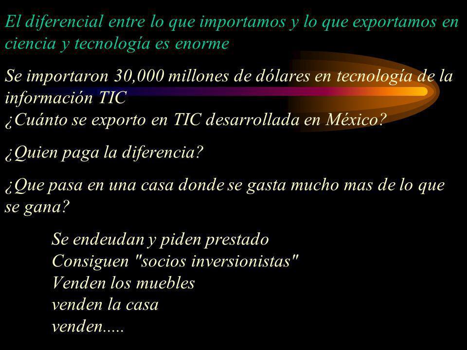 El diferencial entre lo que importamos y lo que exportamos en ciencia y tecnología es enorme Se importaron 30,000 millones de dólares en tecnología de