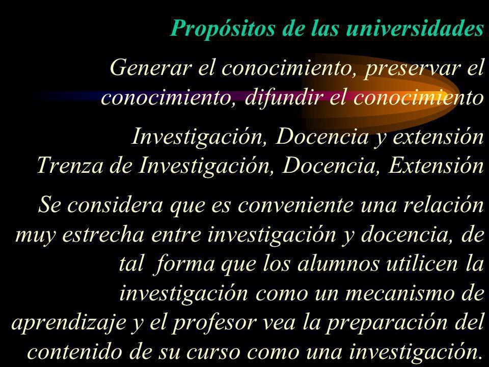 Propósitos de las universidades Generar el conocimiento, preservar el conocimiento, difundir el conocimiento Investigación, Docencia y extensión Trenz