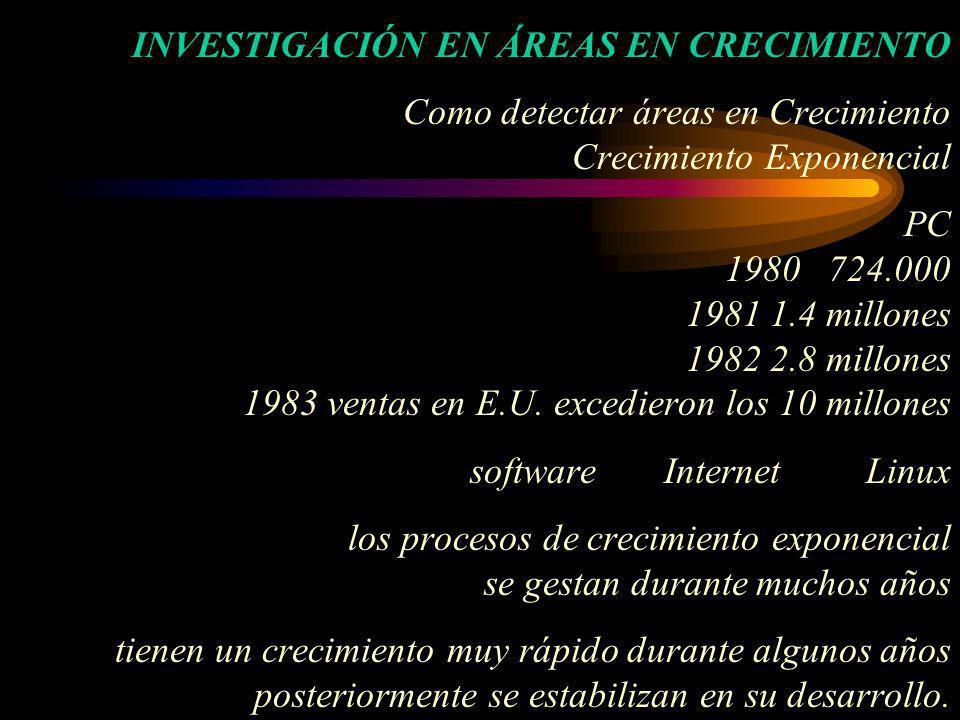 INVESTIGACIÓN EN ÁREAS EN CRECIMIENTO Como detectar áreas en Crecimiento Crecimiento Exponencial PC 1980 724.000 1981 1.4 millones 1982 2.8 millones 1