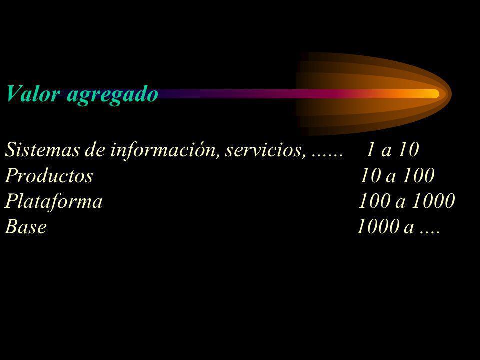 Valor agregado Sistemas de información, servicios,...... 1 a 10 Productos 10 a 100 Plataforma 100 a 1000 Base 1000 a....