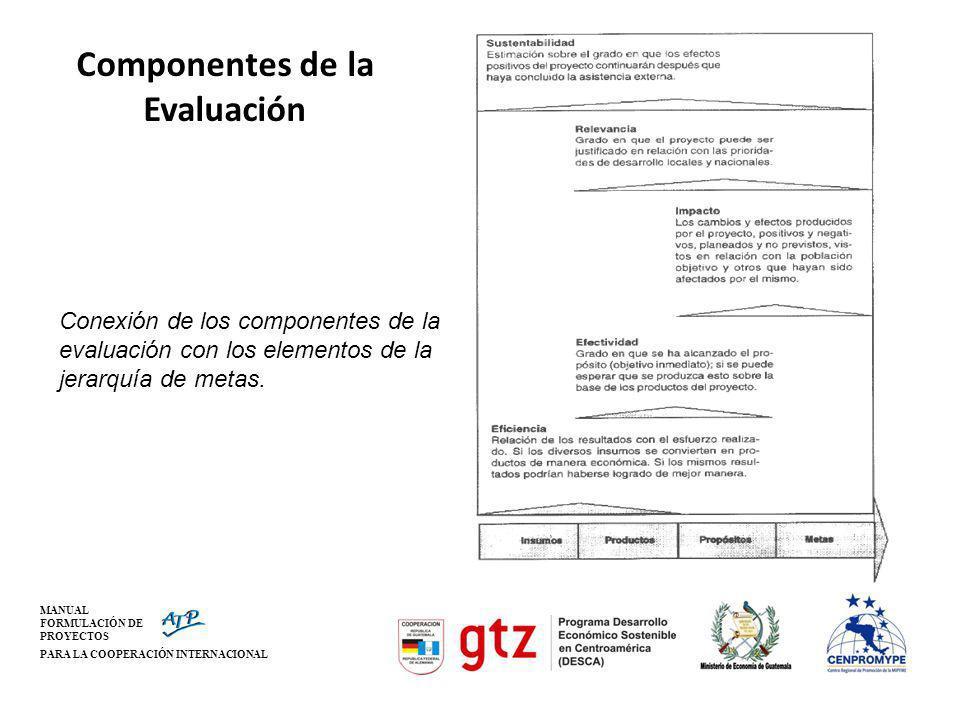 MANUAL FORMULACIÓN DE PROYECTOS PARA LA COOPERACIÓN INTERNACIONAL Componentes de la Evaluación Conexión de los componentes de la evaluación con los el