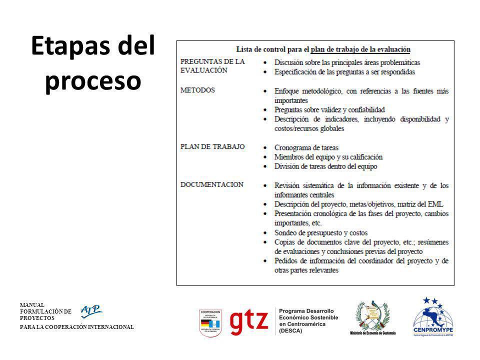 MANUAL FORMULACIÓN DE PROYECTOS PARA LA COOPERACIÓN INTERNACIONAL Etapas del proceso