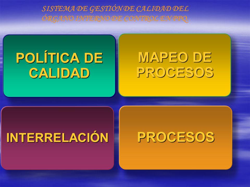SISTEMA DE GESTIÓN DE CALIDAD DEL ÓRGANO INTERNO DE CONTROL EN PPQ. INTERRELACIÓN POLÍTICA DE CALIDAD POLÍTICA DE CALIDAD MAPEO DE PROCESOS MAPEO DE P