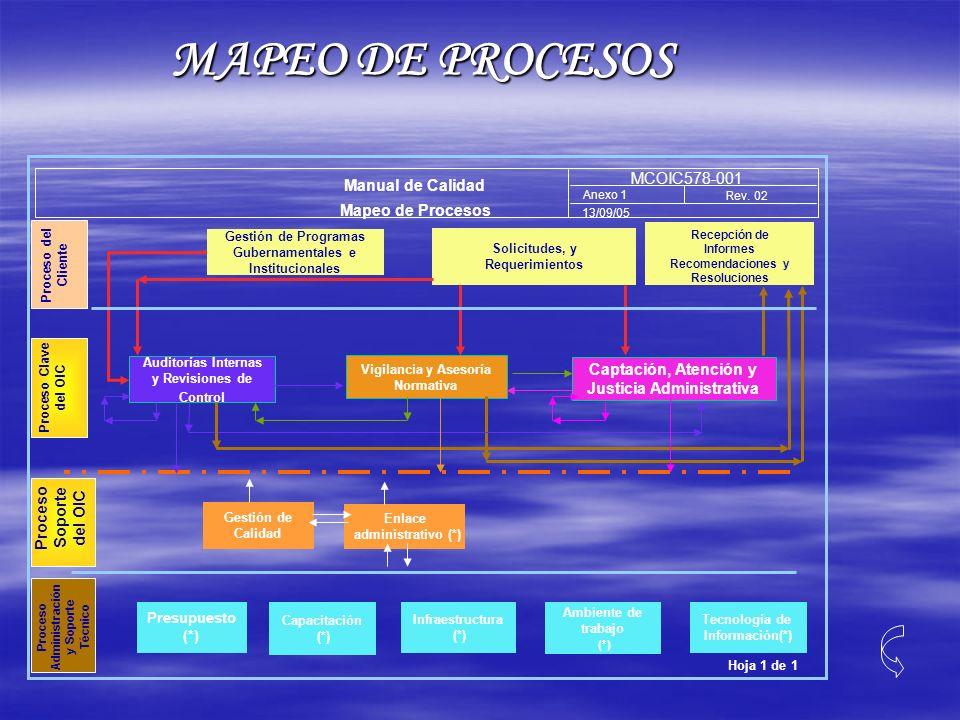MAPEO DE PROCESOS Solicitudes, y Requerimientos Hoja 1 de 1 Manual de Calidad Mapeo de Procesos Gestión de Programas Gubernamentales e Institucionales