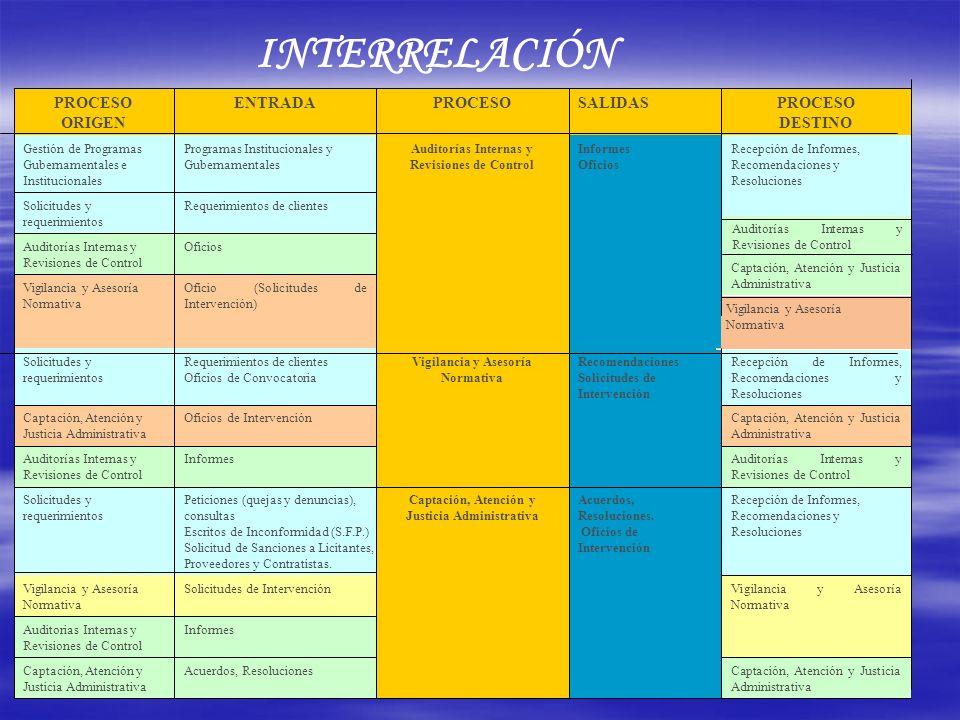 INTERRELACIÓN Captación, Atención y Justicia Administrativa Acuerdos, ResolucionesCaptación, Atención y Justicia Administrativa InformesAuditorias Int
