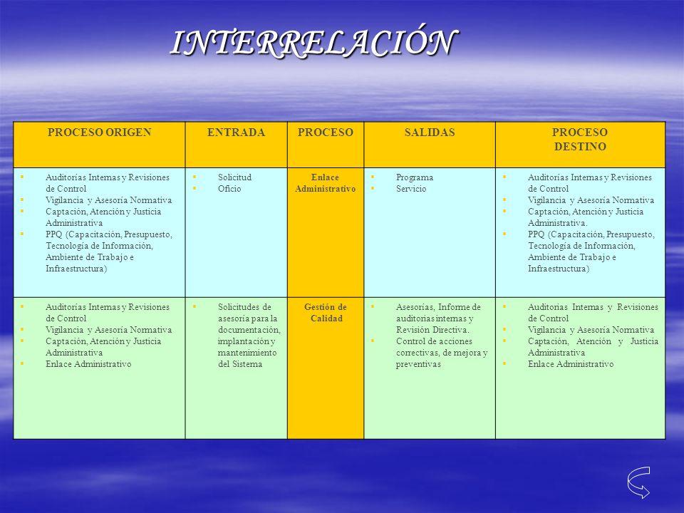 PROCESO ORIGENENTRADAPROCESOSALIDASPROCESO DESTINO Auditorías Internas y Revisiones de Control Vigilancia y Asesoría Normativa Captación, Atención y J