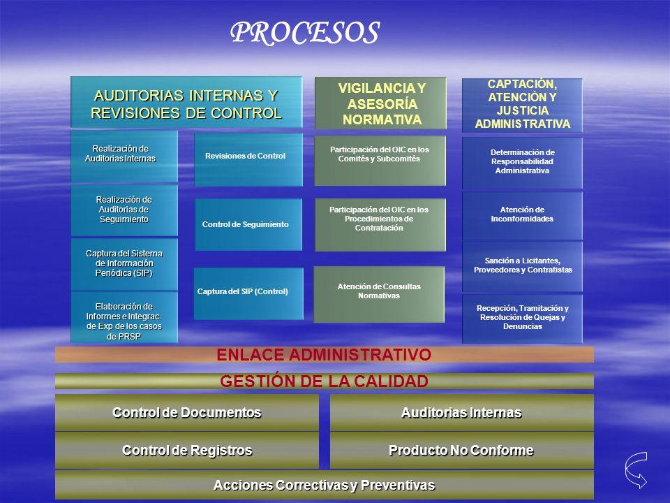 PROCESOS Participación del OIC en los Comités y Subcomités Participación del OIC en los Procedimientos de Contratación Atención de Consultas Normativa