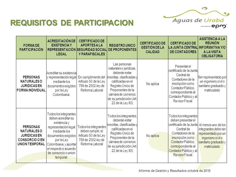 REQUISITOS DE PARTICIPACION Informe de Gestión y Resultados octubre de 2010 FORMA DE PARTICIPACIÓN ADQUIRIR EL PLIEGOHABILITACIÓN ESTABILIDAD ECONÓMICA Y CAPACIDAD FINANCIERA INSCRIPCIÓN DIVISIÓN RENTAS MPIO.
