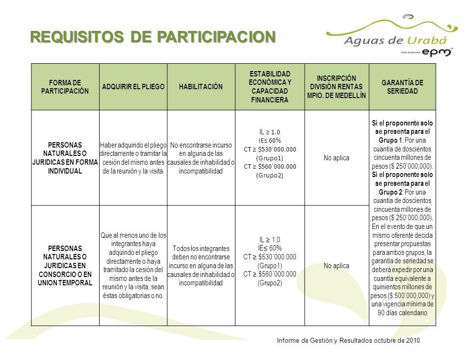 REQUISITOS DE PARTICIPACION Informe de Gestión y Resultados octubre de 2010 FORMA DE PARTICIPACIÓN ADQUIRIR EL PLIEGOHABILITACIÓN ESTABILIDAD ECONÓMIC