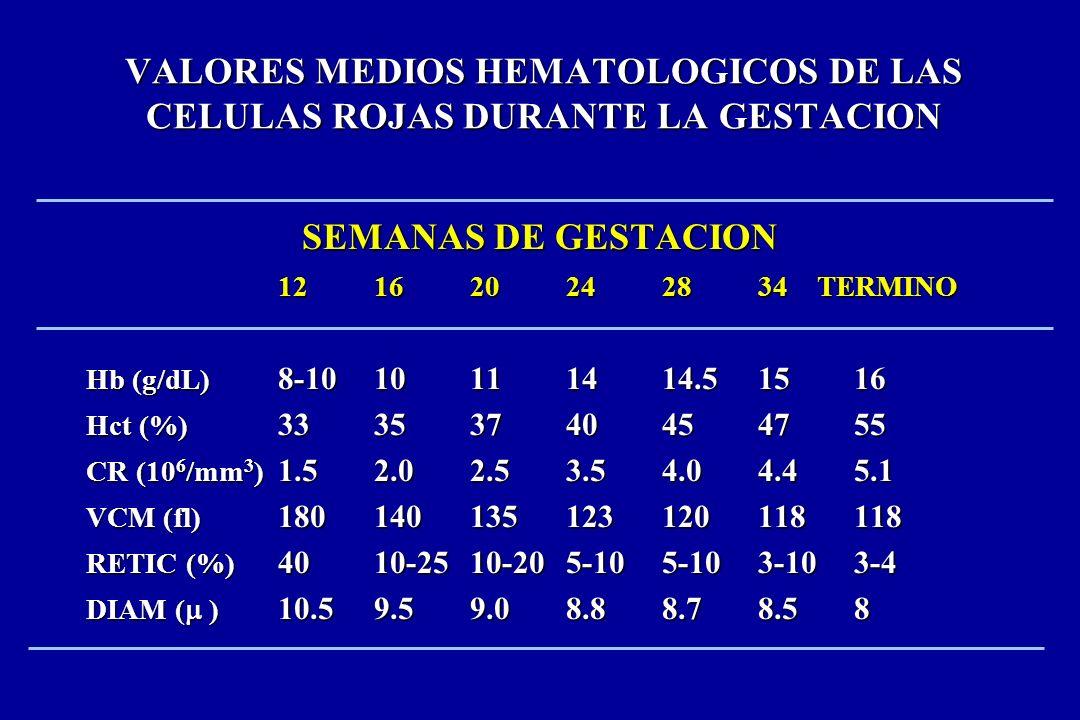 VALORES MEDIOS HEMATOLOGICOS DE LAS CELULAS ROJAS DURANTE LA GESTACION SEMANAS DE GESTACION 121620242834 TERMINO Hb (g/dL) 8-1010111414.51516 Hct (%)