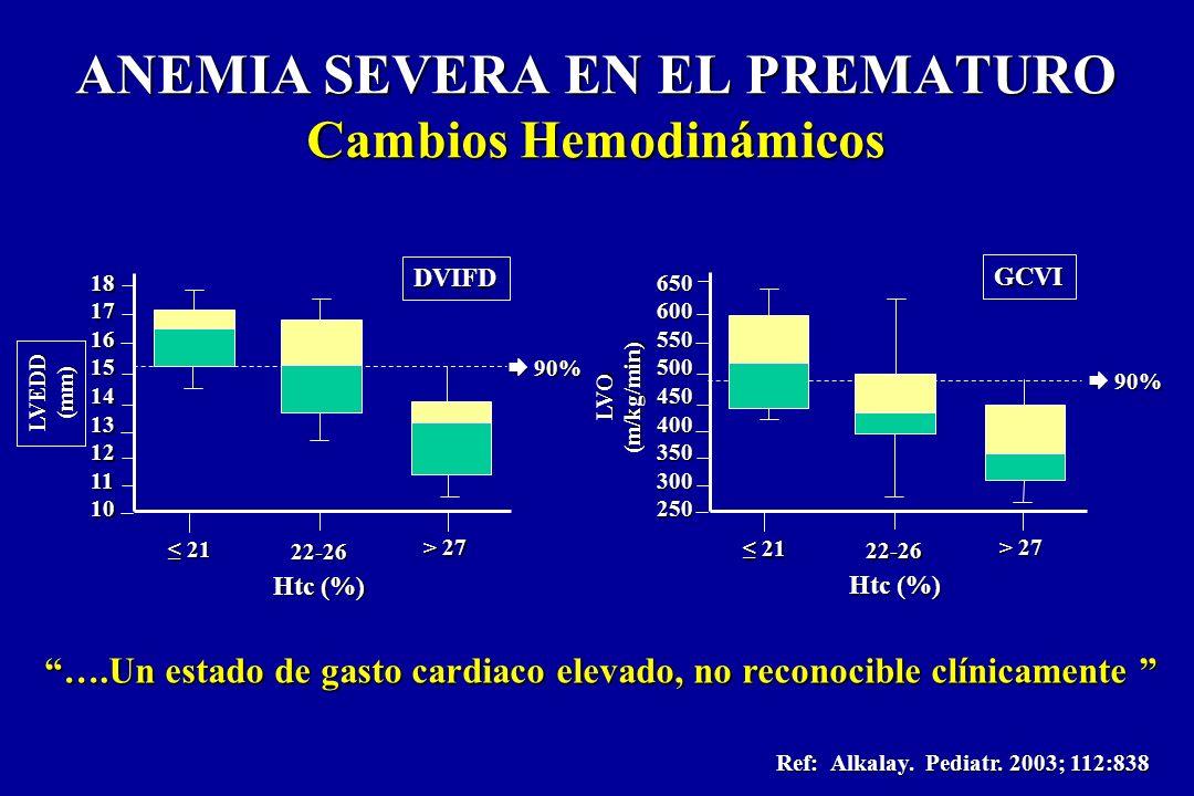 ANEMIA SEVERA EN EL PREMATURO Cambios Hemodinámicos Ref: Alkalay. Pediatr. 2003; 112:838 ….Un estado de gasto cardiaco elevado, no reconocible clínica