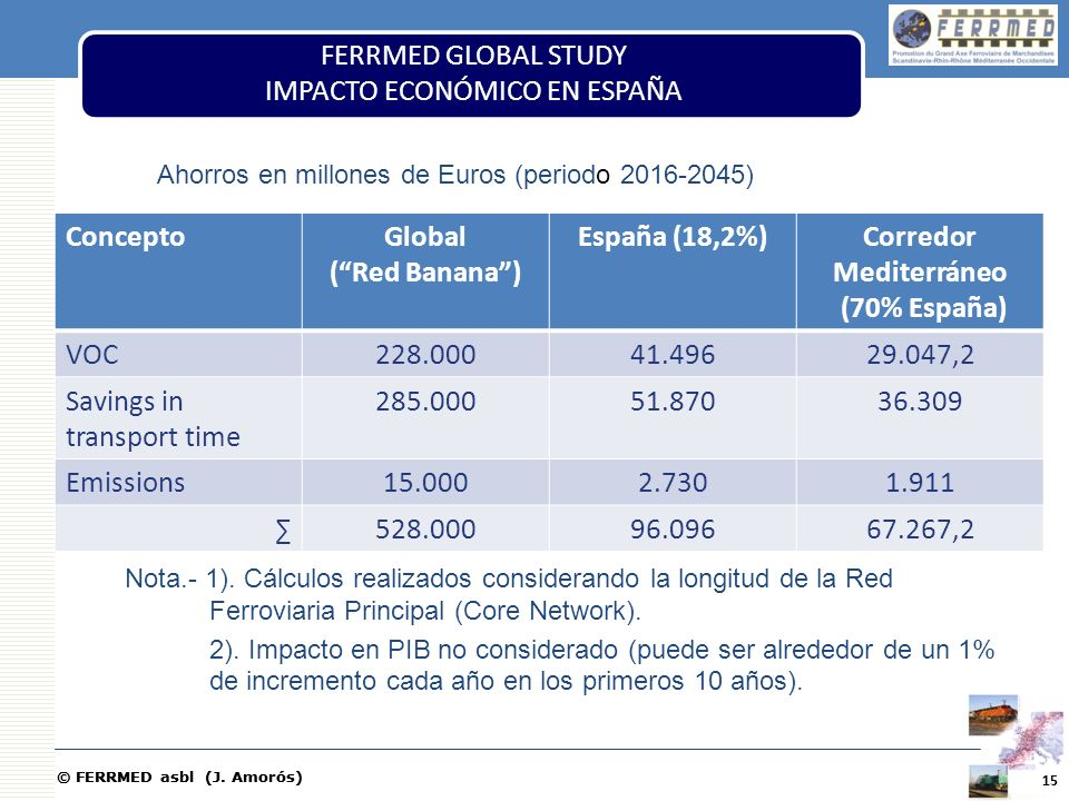 © FERRMED asbl (J. Amorós) ConceptoGlobal (Red Banana) España (18,2%)Corredor Mediterráneo (70% España) VOC228.00041.49629.047,2 Savings in transport