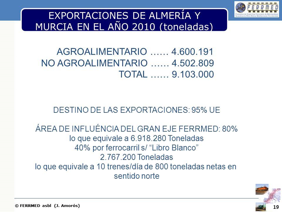 © FERRMED asbl (J. Amorós) EXPORTACIONES DE ALMERÍA Y MURCIA EN EL AÑO 2010 (toneladas) 19 AGROALIMENTARIO …… 4.600.191 NO AGROALIMENTARIO …… 4.502.80