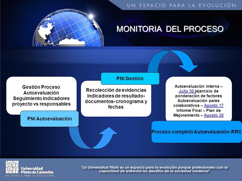 MONITORIA DEL PROCESO Gestión Proceso Autoevaluación Seguimiento indicadores proyecto vs responsables PNI Autoevaluación Recolección de evidencias ind