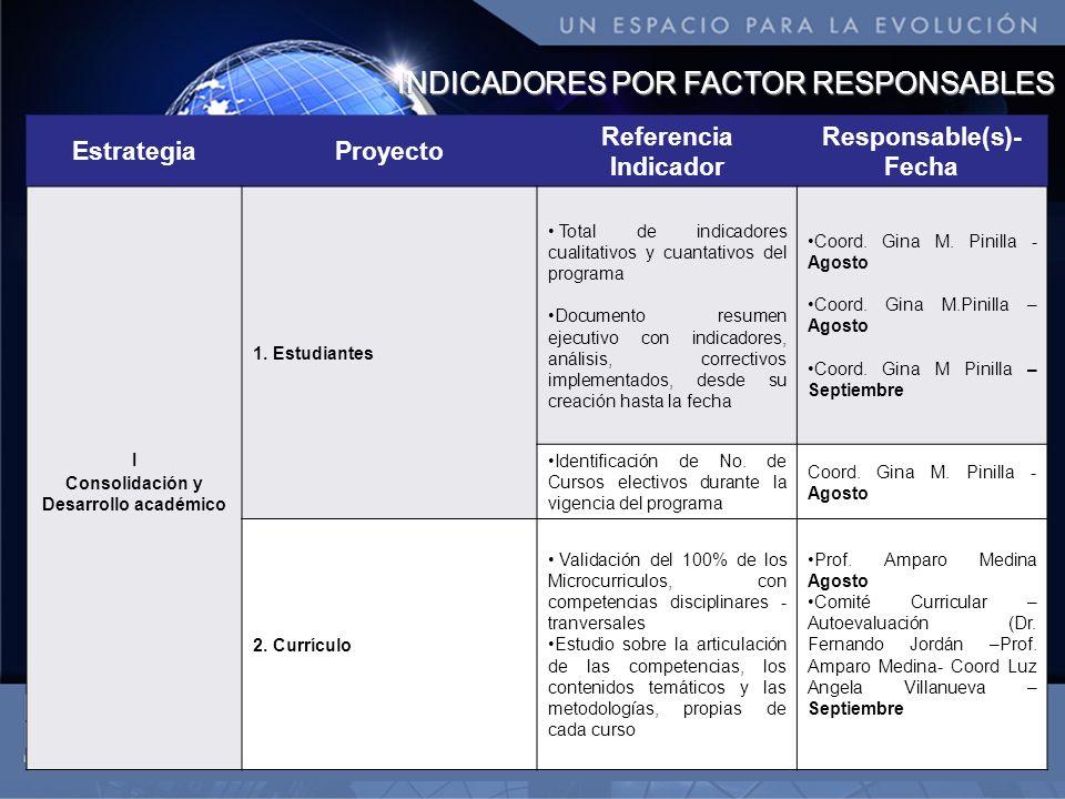 INDICADORES POR FACTOR RESPONSABLES EstrategiaProyecto Referencia Indicador Responsable(s)- Fecha I Consolidación y Desarrollo académico 1. Estudiante